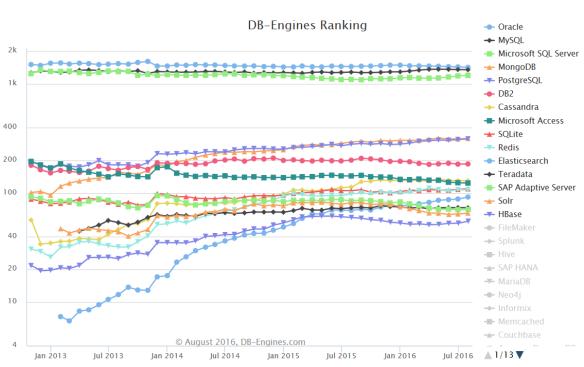 ranking SGBD et NoSQL